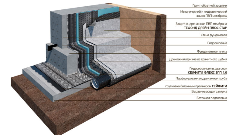 Гидроизоляция домов