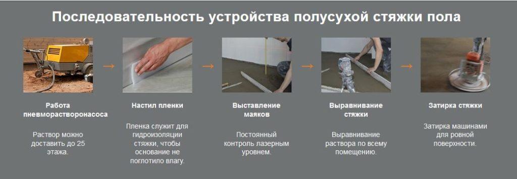 Подготовка поверхности для полусухой стяжки