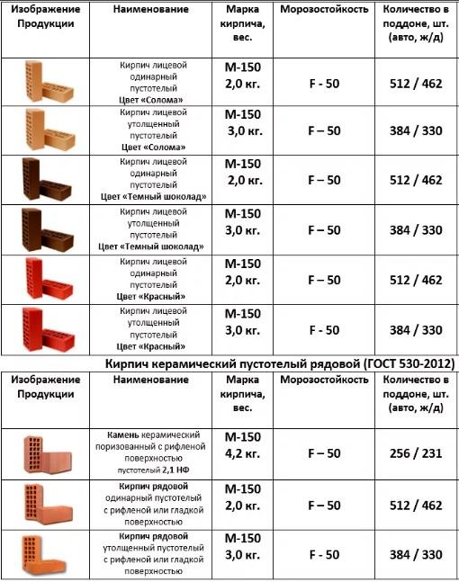 Разновидности кирпича и его основные характеристики