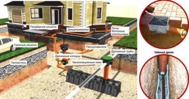 дренажная система участка дома